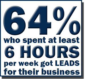 64% who spent at least 6 hours per week got leads for their business