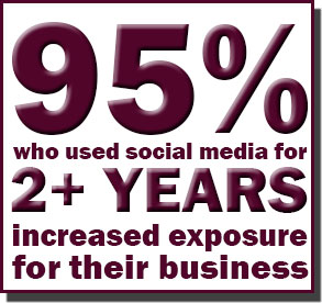 95% who use social media marketing for 2+ years report increased exposure for their business