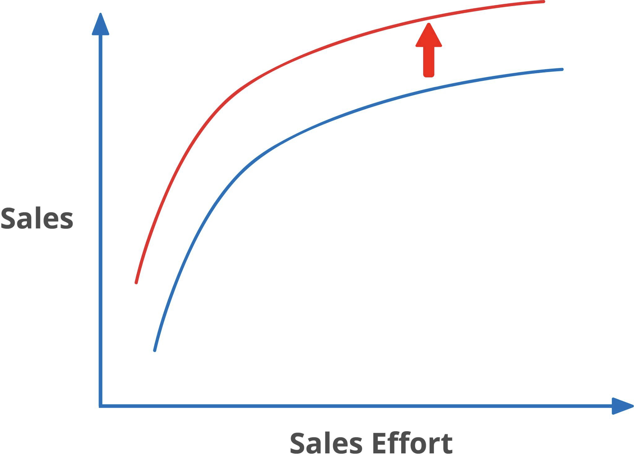 Driving Sales Force Effectiveness