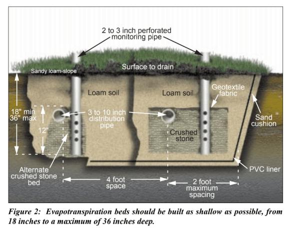 Evapotranspiration System
