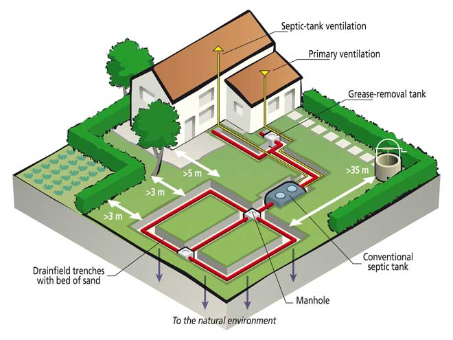Conventional Septic Tank / Drain Field System