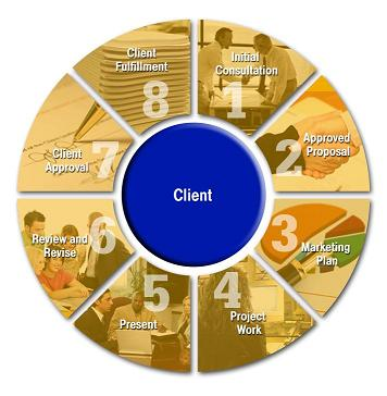 Our Service Process - Marketing Resources & Results Process Flow Chart