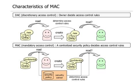 MAC DAC Access Control Riverside San Bernardino
