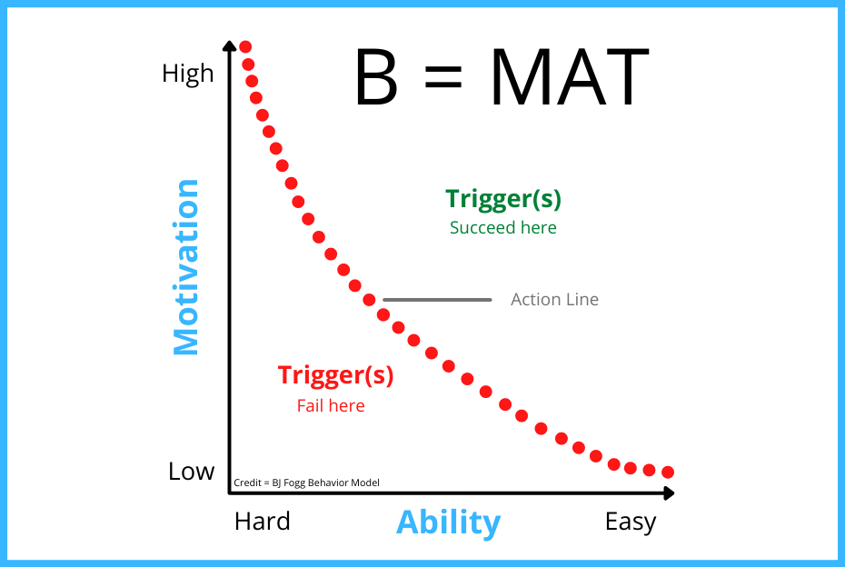BJ Fogg Behavioral Model