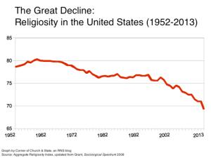 moral decline graph