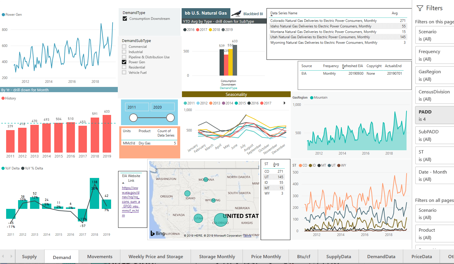 Image of Blackbird BI data dashboard