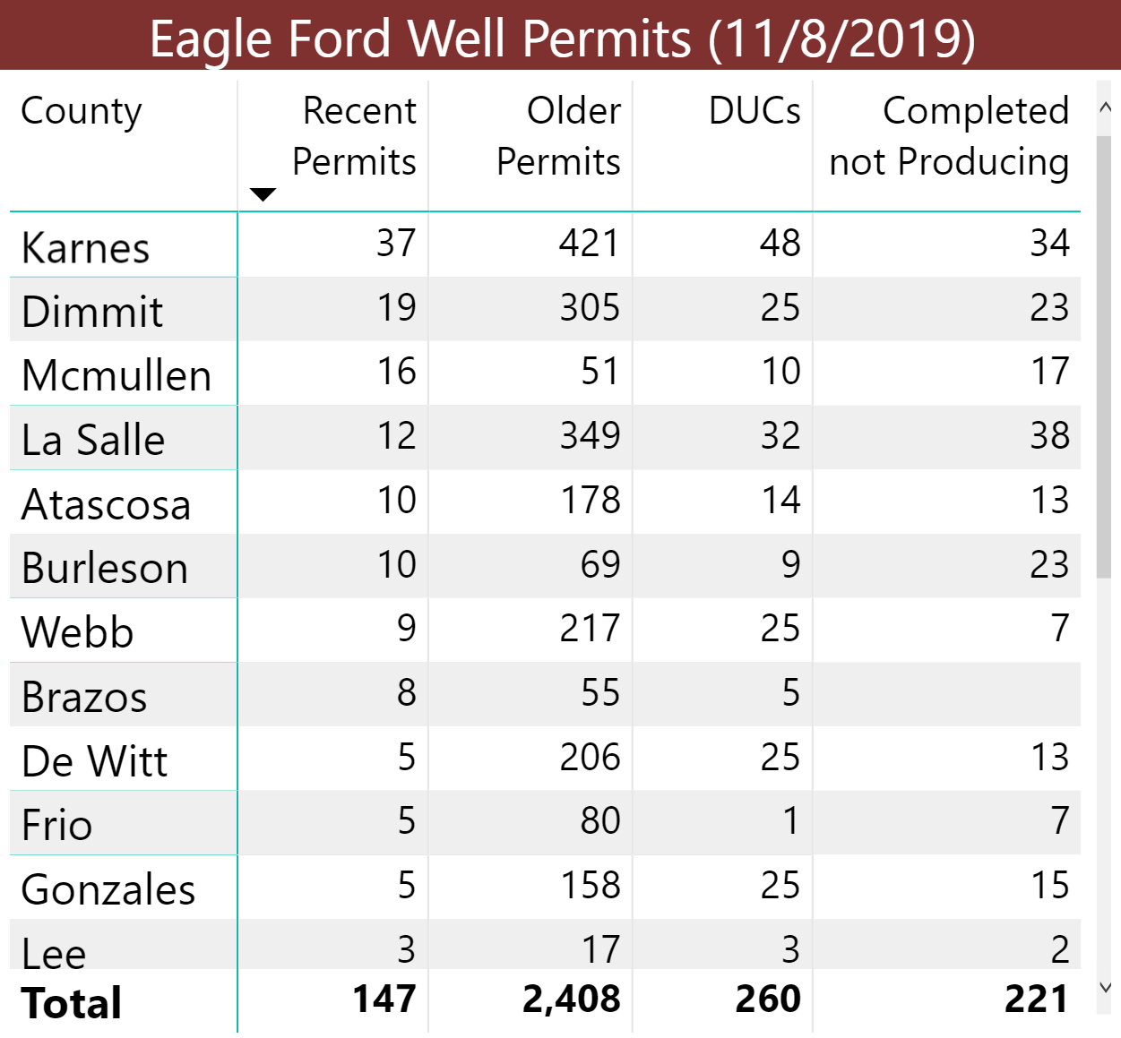 Eagle Ford permits by county