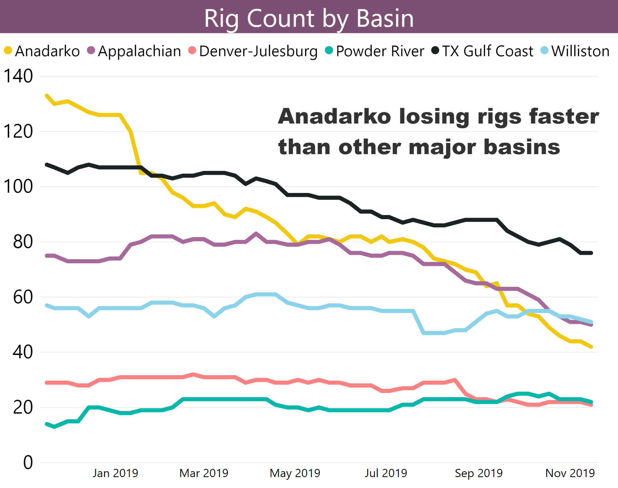 Anadarko rig count dropping faster than other major basins