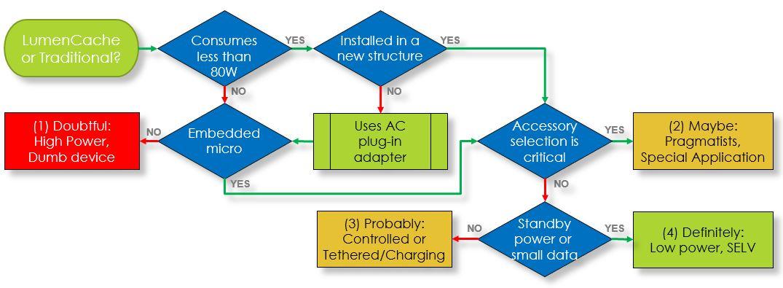 when-to-use-lumencache