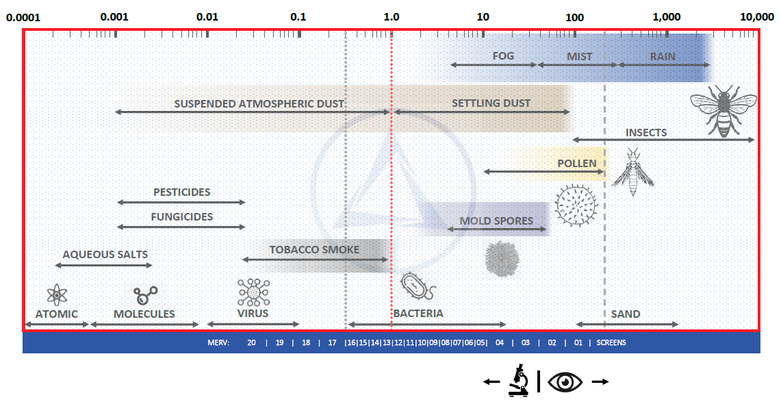 Air-Filtration-Chart-Featured-Image