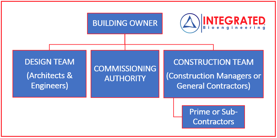 Organization Chart For Commissioning