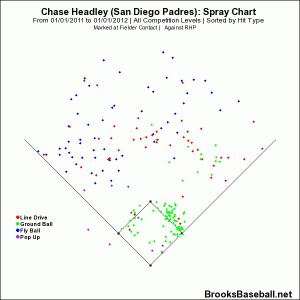 Chase  Headley vs RHP 2011