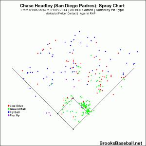 Chase  Headley vs RHP 2013