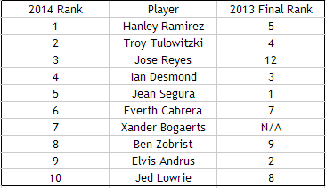 Shortstop Rankings
