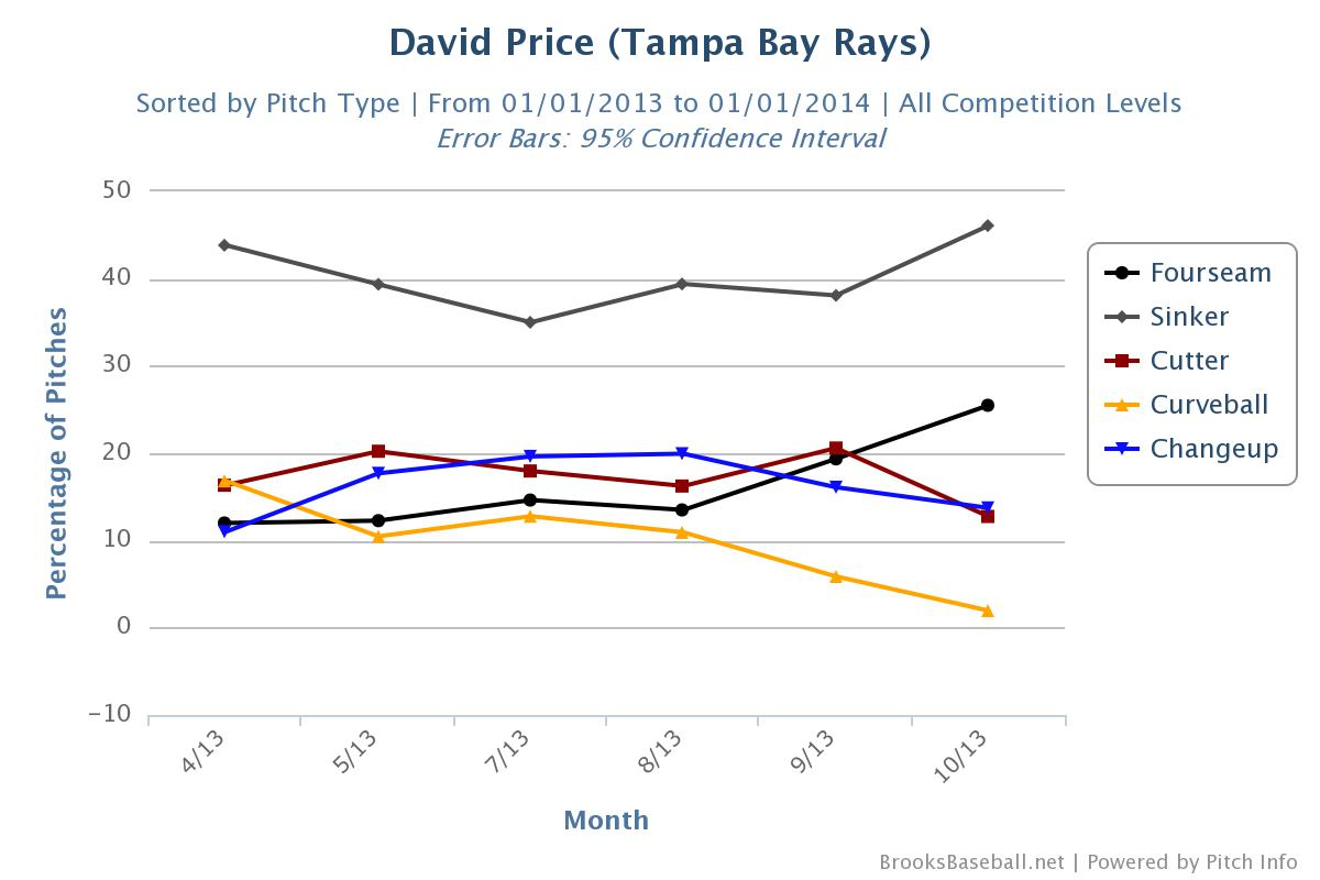 David_Price Pitch Usage 2013