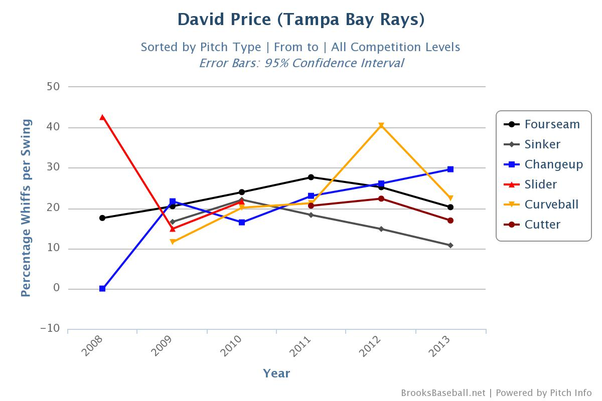 David_Price career Whiffs per swing