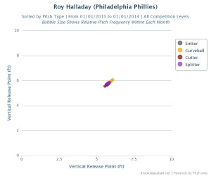 Roy_Halladay 2013 release point