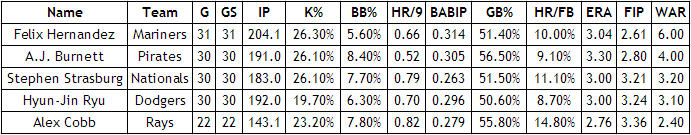 Alex Cobb comparables