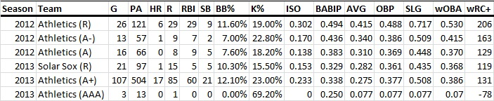 Russell's Minor League Production