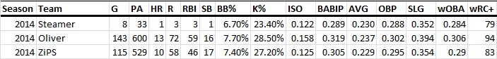 Russell's 2014 Projections