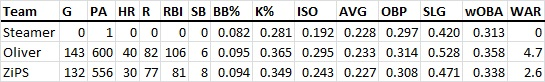 Miguel Sano's 2014 Projections
