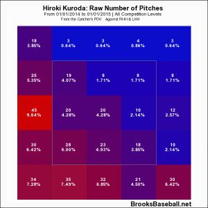2014 Kuroda Zone Profile