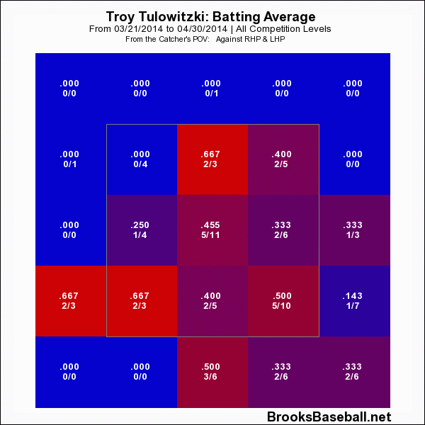Tulowitzki Zone Profile
