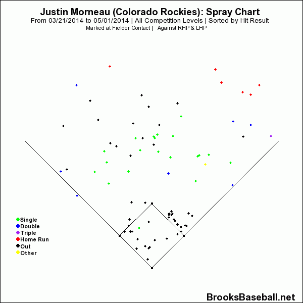 Morneau Spray Chart