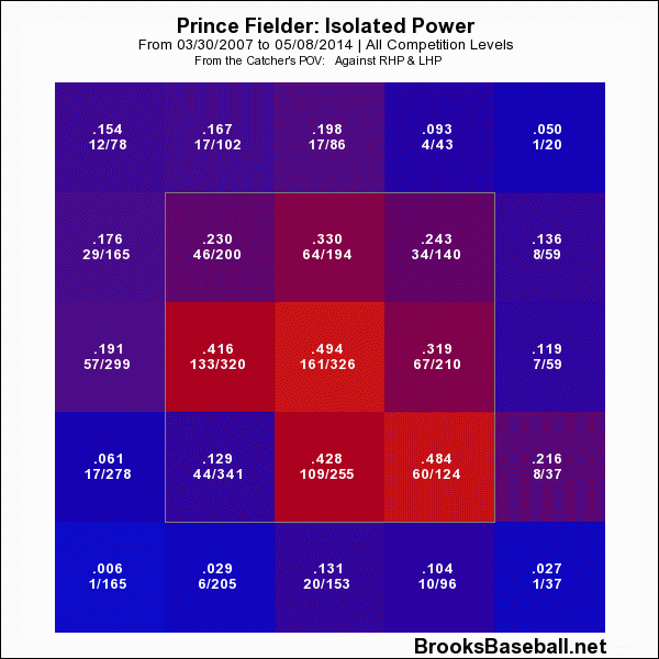 Prince  Fielder ISO Zone Profile Career