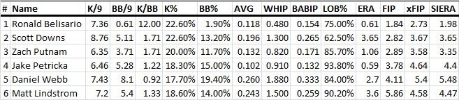 White Sox bullpen over the last 30 days