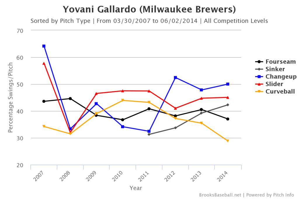 Yovani  Gallardo Swing Rate
