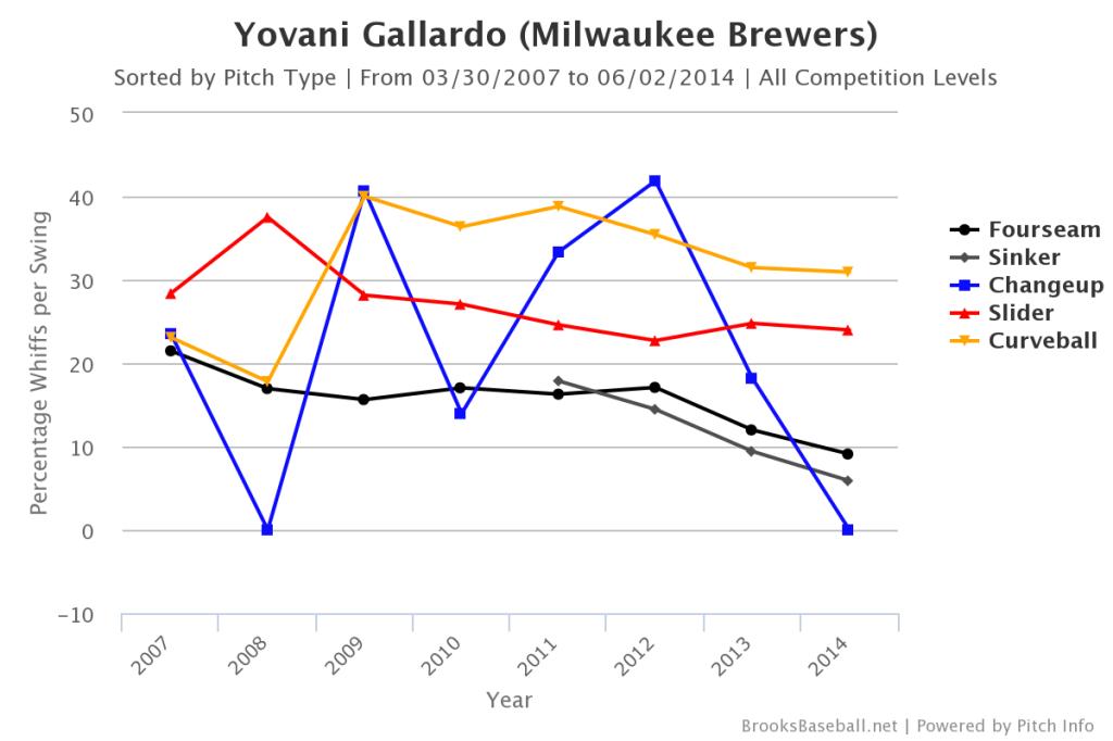 Yovani  Gallardo Whiff Rate