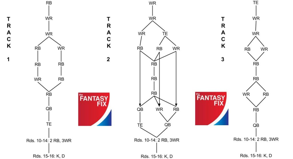 2014 FFB Flow Chart