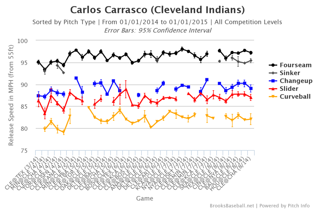 Carlos  Carrasco Velocity