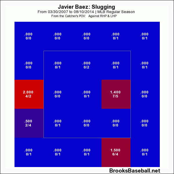 Javier  Baez Slugging Profile