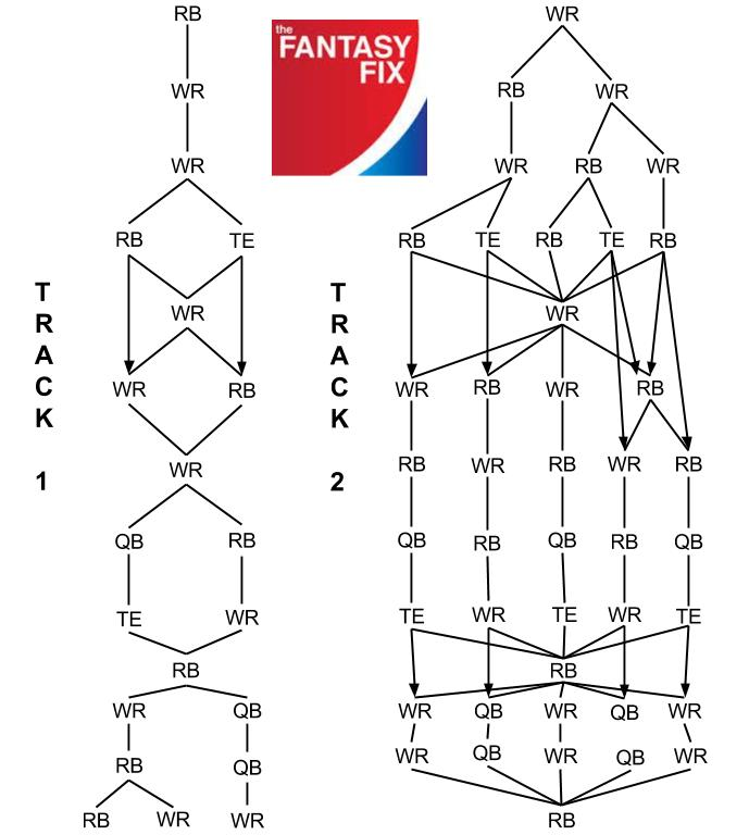 Y! PPR Flow Chart