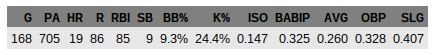 Wil  Myers Stat Line