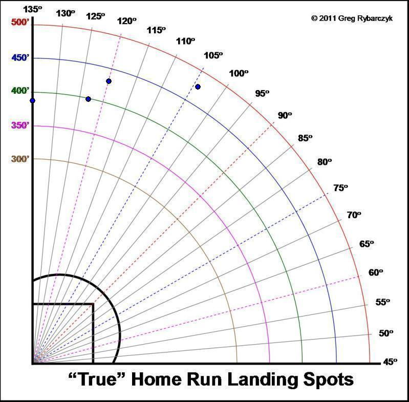 Alex  Rodriguez Homer Chart