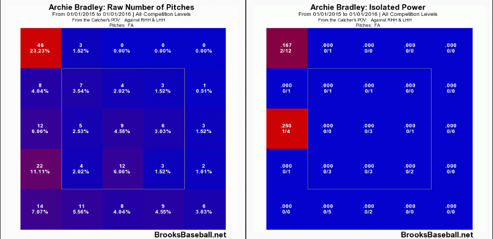 Archie  Bradley Location