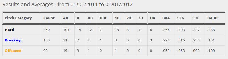 Brett  Lawrie 2011 Pitch Categories