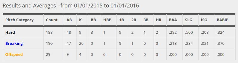 Brett  Lawrie 2015 Pitch Categories