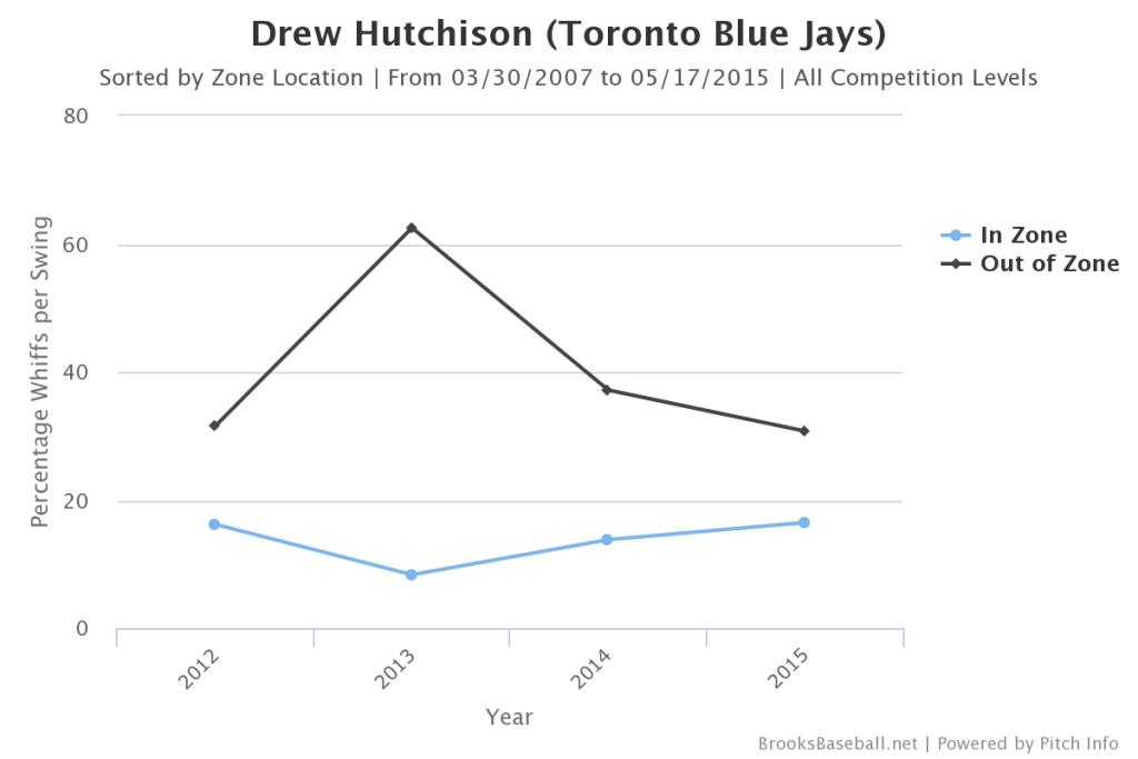 Drew  Hutchison Whiffs per Swing