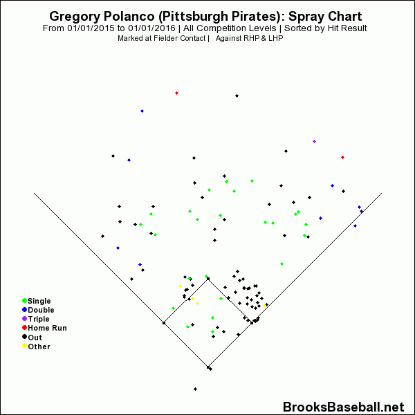 Gregory  Polanco Hit Result