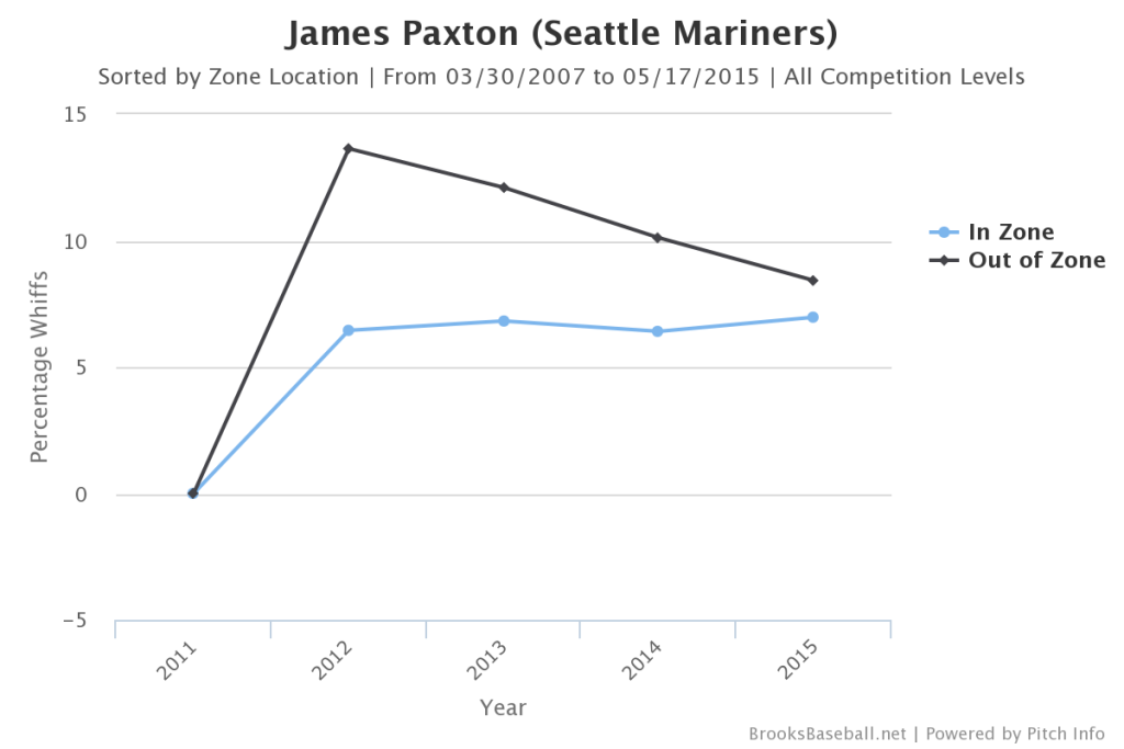 James  Paxton Whiff Rate
