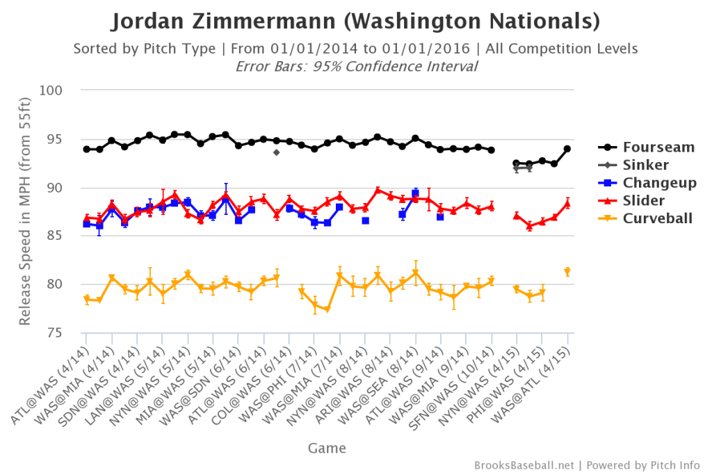 Jordan  Zimmermann Velocity