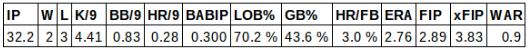 Josh  Collmenter Stat Line