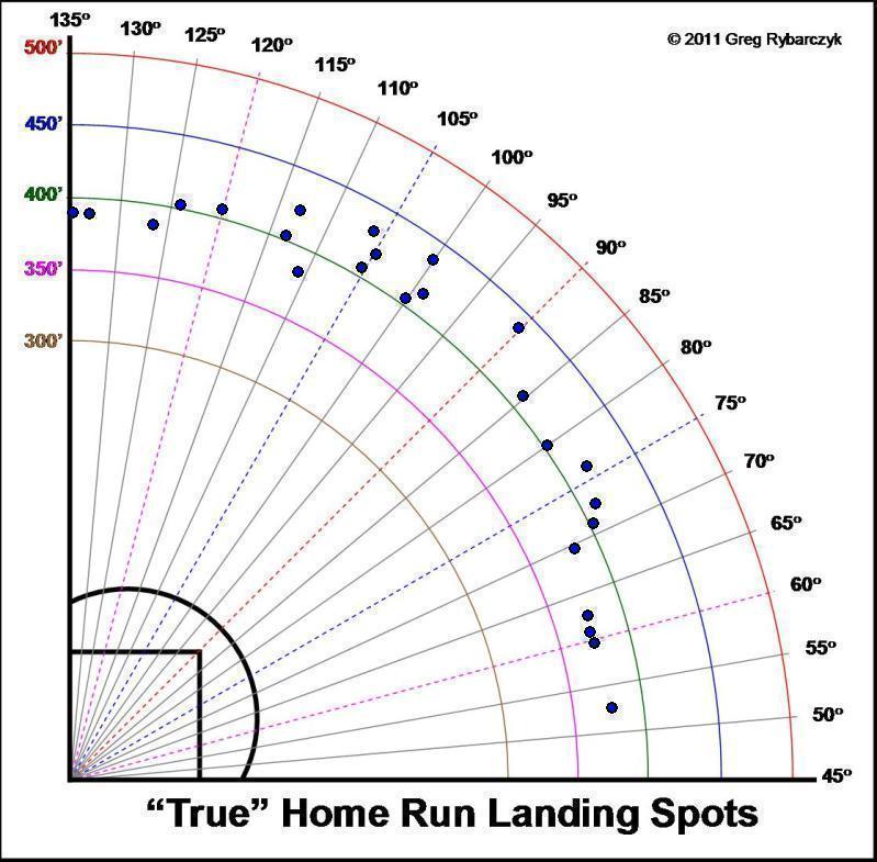 Matt  Kemp Home Runs