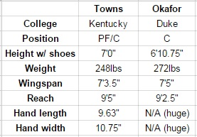 Okafor-Towns tale of tape