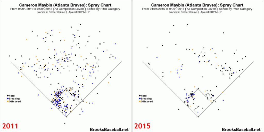 Cameron  Maybin Spray Charts