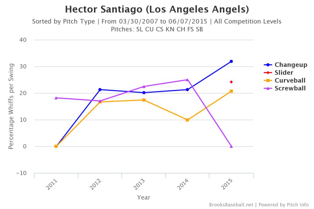 Hector  Santiago Whiffs